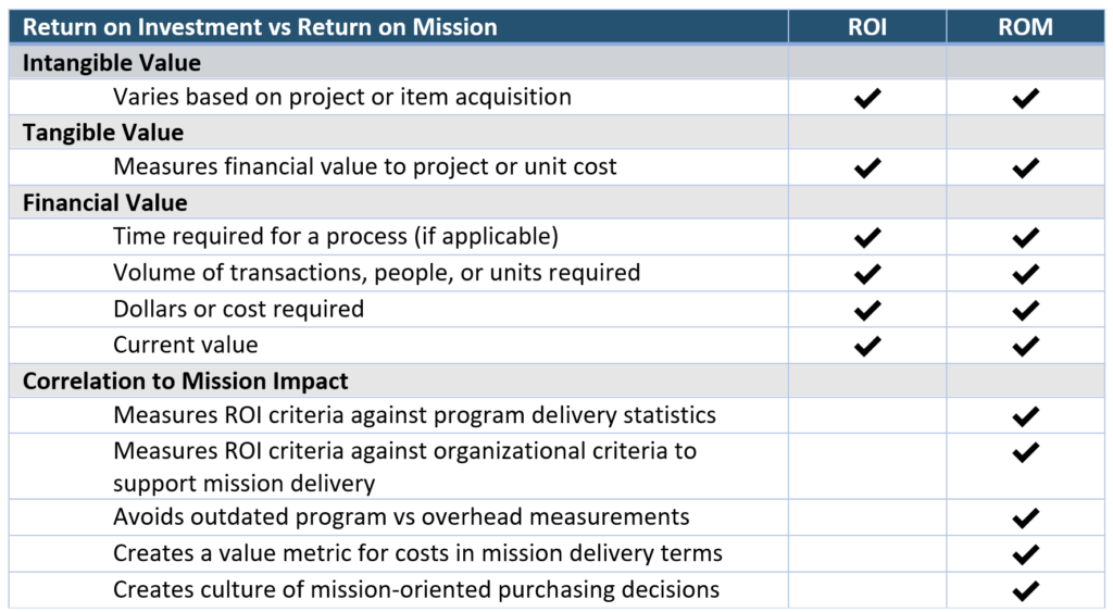 return on mission vs roi